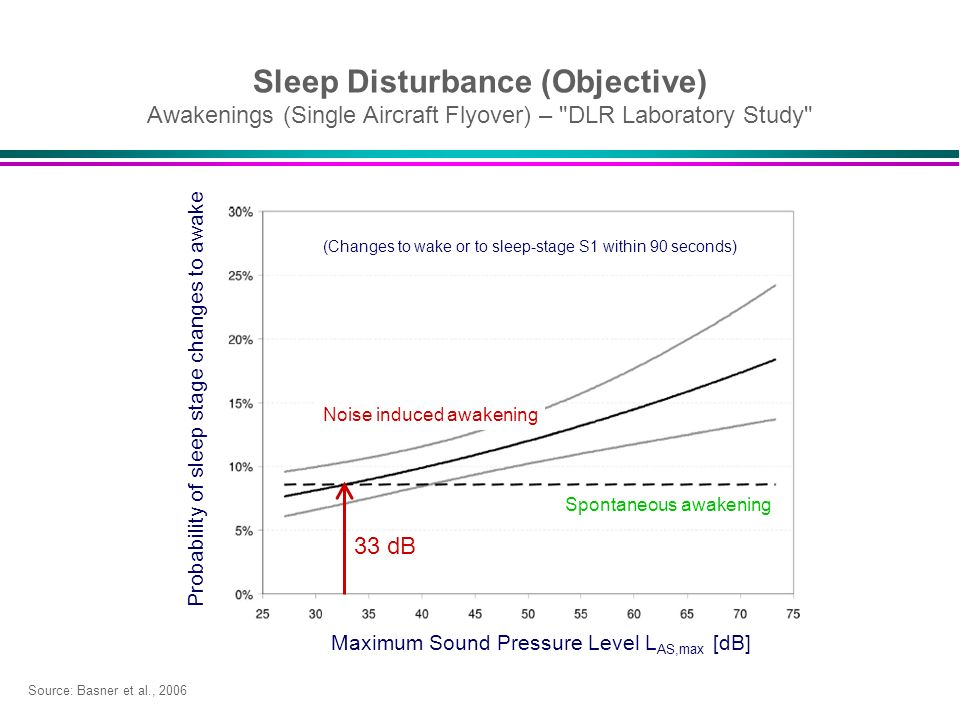 Sleep Disturbance (Objective) Awakenings (Single Aircraft Flyover) – DLR Laboratory Study