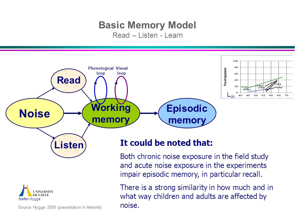 Basic Memory Model Read – Listen - Learn