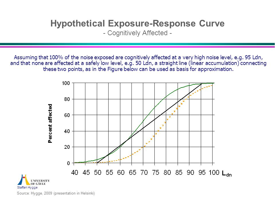Hypothetical Exposure-Response Curve - Cognitively Affected -