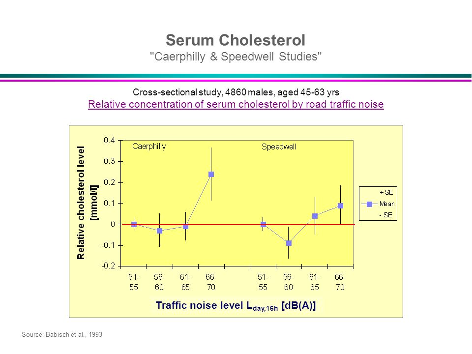 Serum Cholesterol Caerphilly & Speedwell Studies