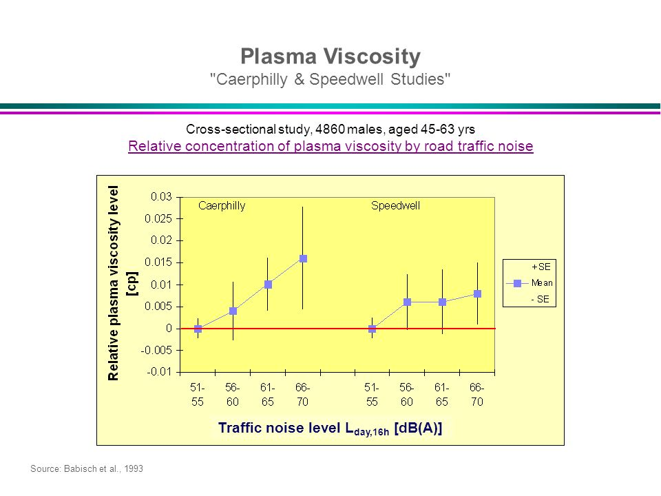Plasma Viscosity Caerphilly & Speedwell Studies