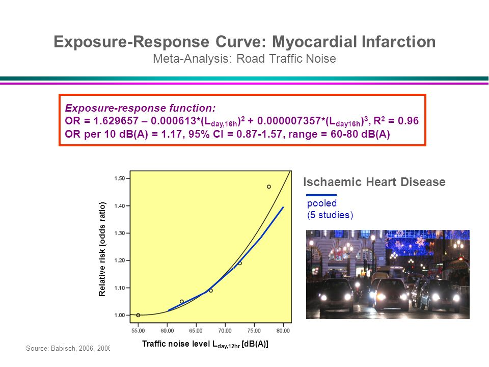 Exposure-Response Curve: Myocardial Infarction Meta-Analysis: Road Traffic Noise