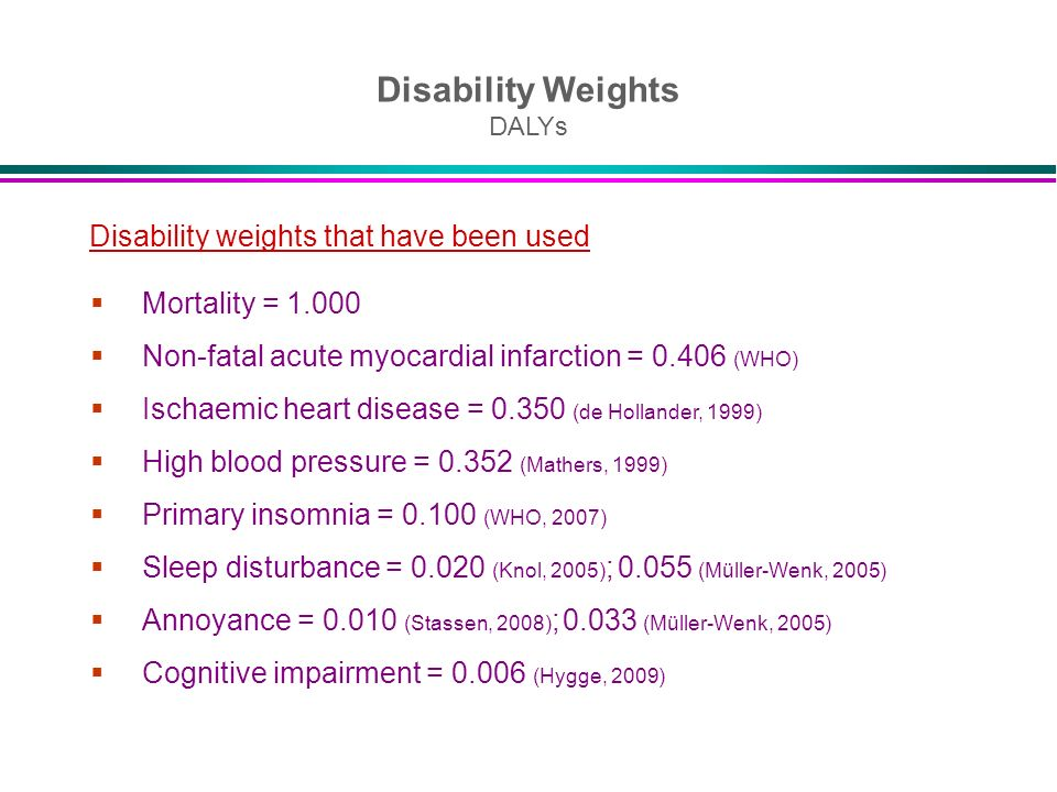 Disability Weights DALYs