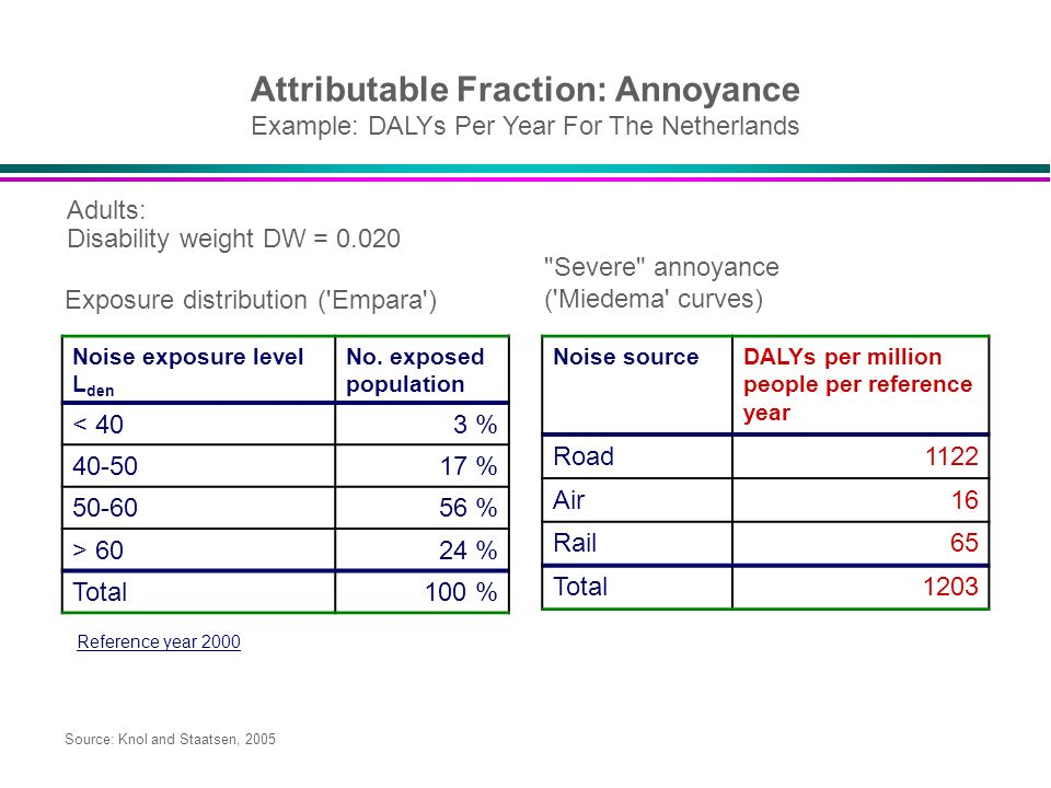 Attributable Fraction: Annoyance Example: DALYs Per Year For The Netherlands