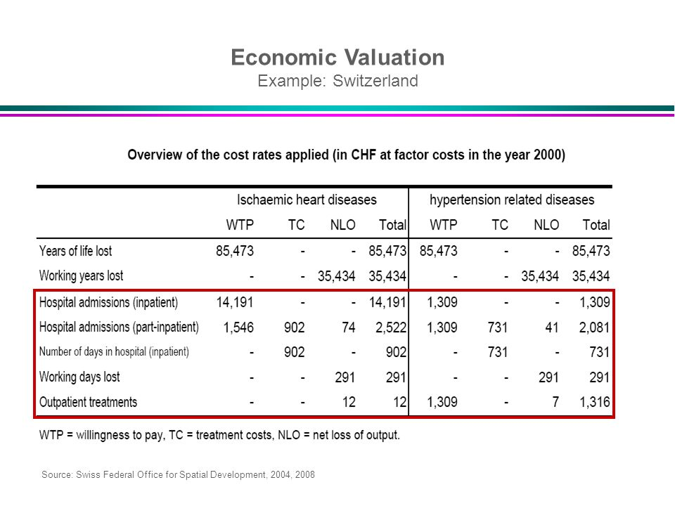 Economic Valuation Example: Switzerland