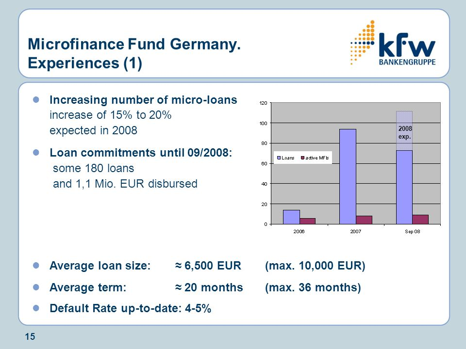 Microfinance Fund Germany. Experiences (1)