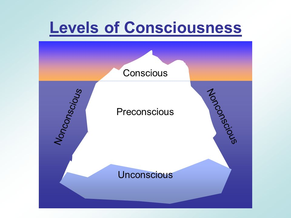 States of Consciousness - ppt download