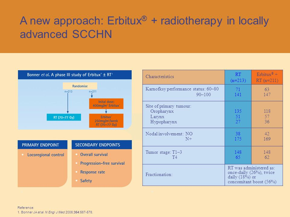 CHEMORADIOTHERAPY IN HEAD AND NECK CANCER - ppt video online download