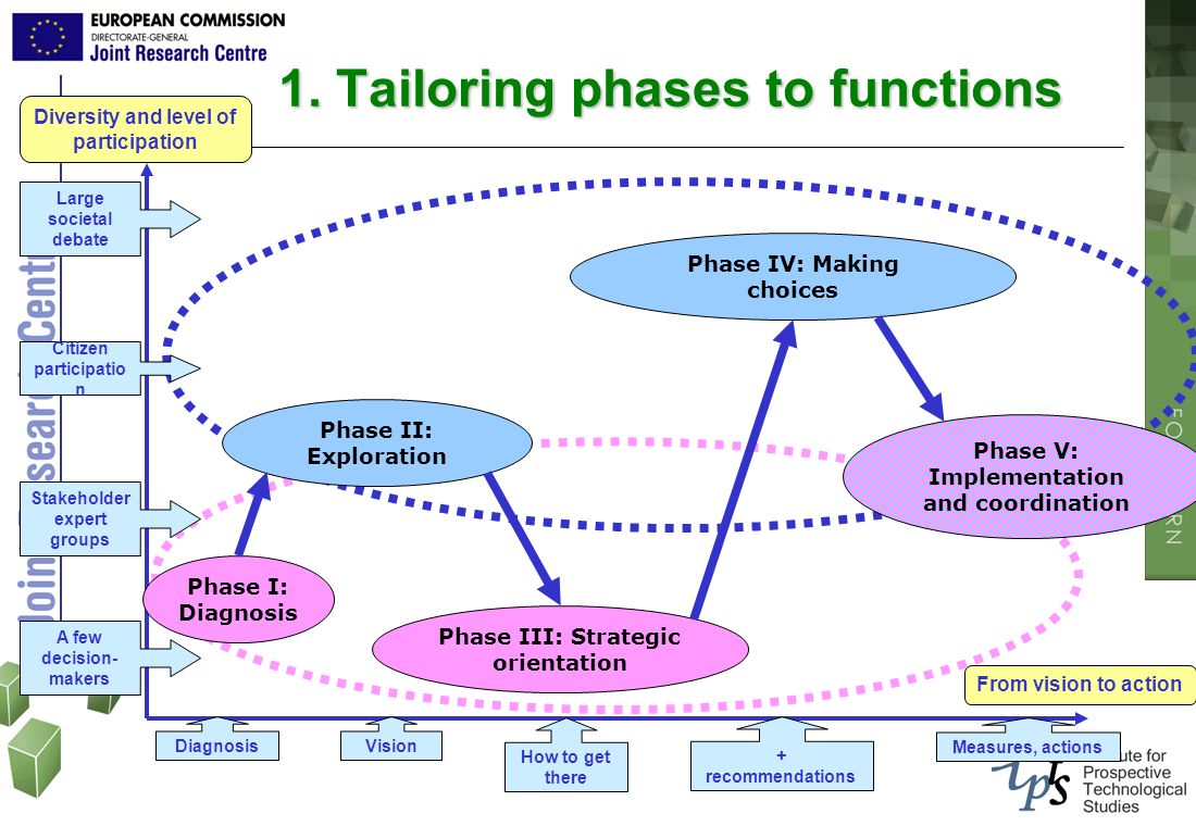1. Tailoring phases to functions