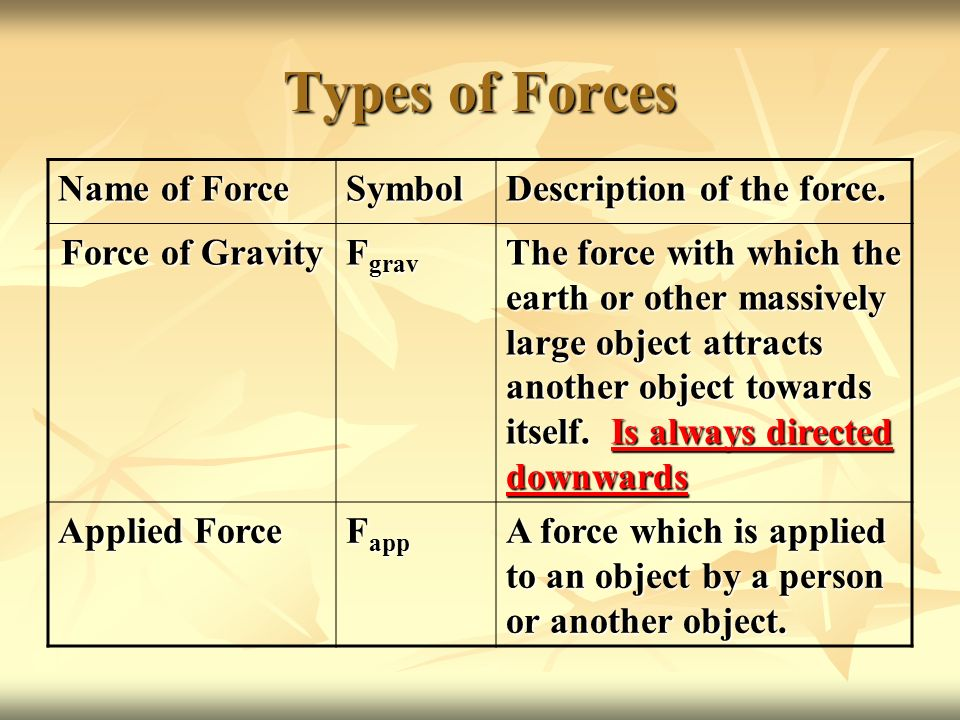 Types of Forces Name of Force Symbol Description of the force.