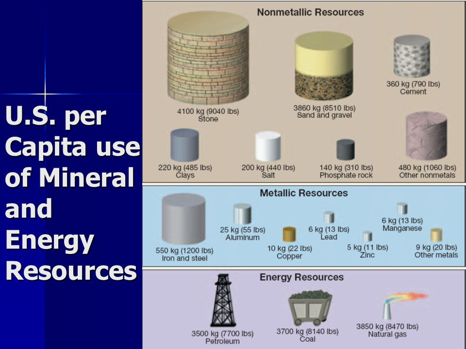 U.S. per Capita use of Mineral and Energy Resources