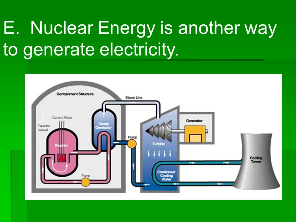 E. Nuclear Energy is another way to generate electricity.