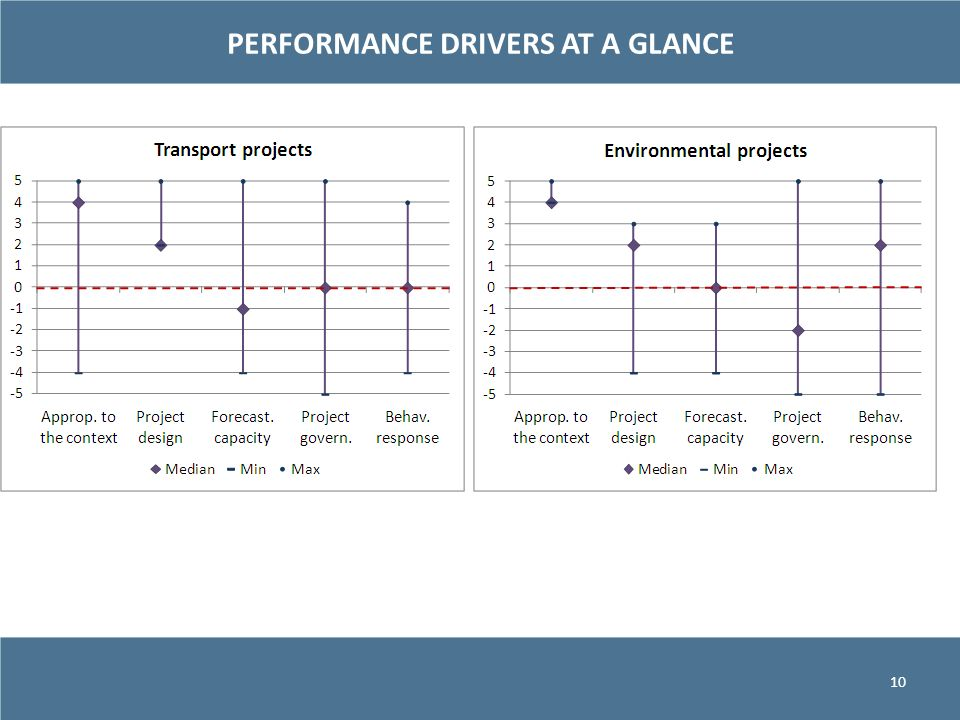 PERFORMANCE DRIVERS AT A GLANCE