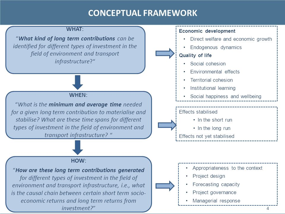 CONCEPTUAL FRAMEWORK WHAT: