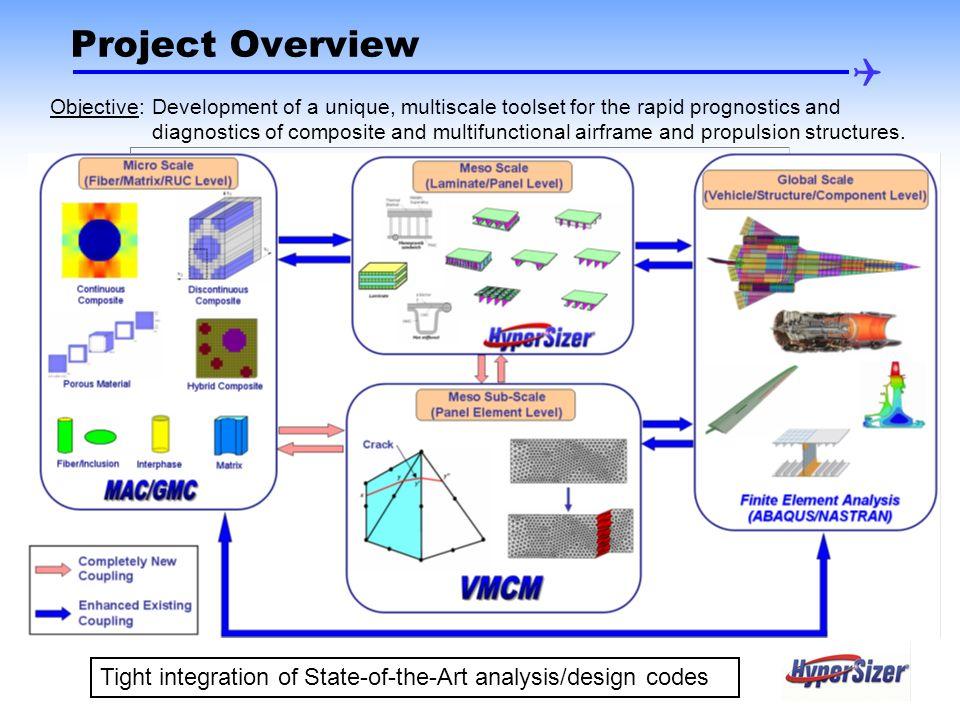 Workshop on Multiscale Modeling of Composites July 24-25