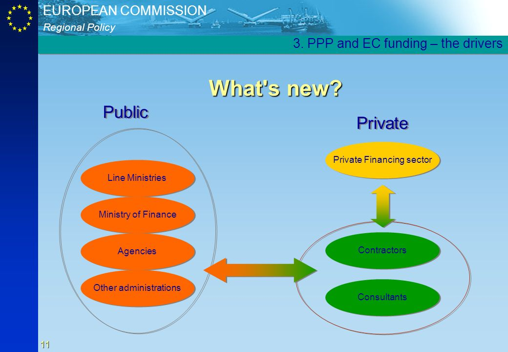 What s new Public Private 3. PPP and EC funding – the drivers