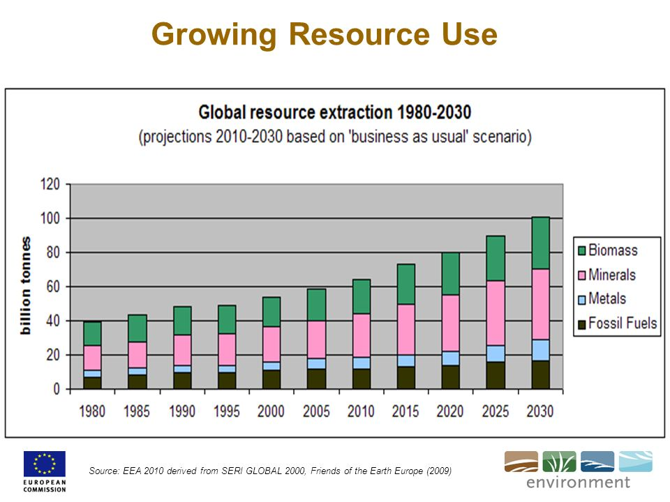 Growing Resource Use Our steeply growing material use is a consequence of the increasing growth of world GDP.