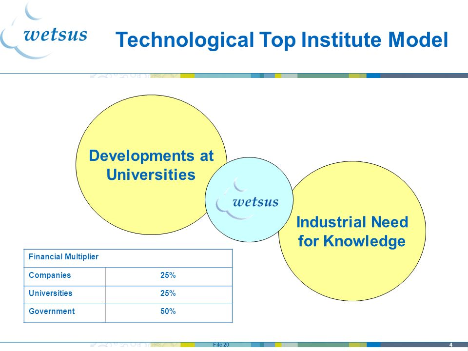 Technological Top Institute Model
