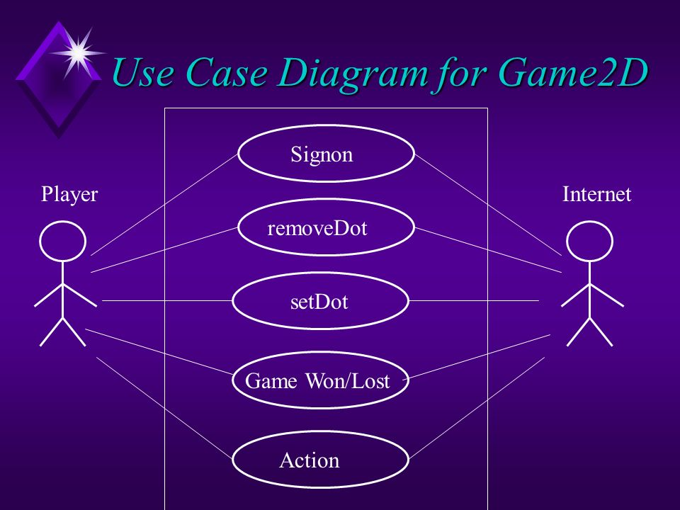 Case study game2d with method design ppt download use case diagram for game2d ccuart Gallery