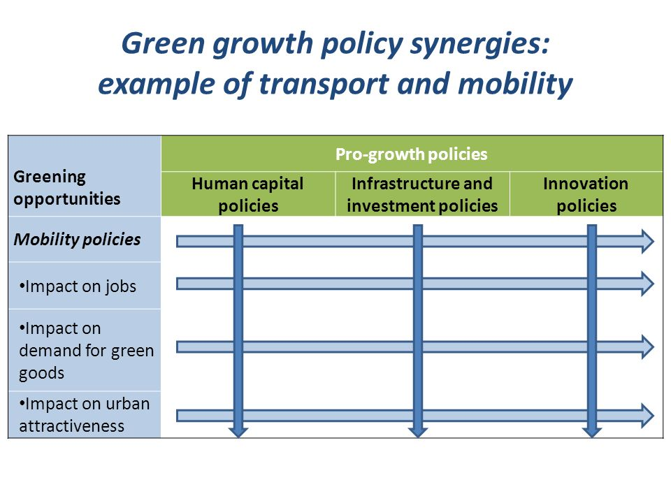 Green growth policy synergies: example of transport and mobility