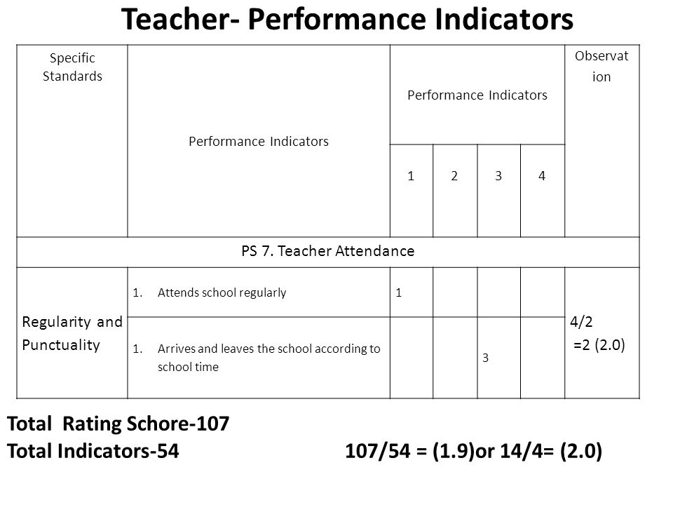 regularity and punctuality of a teacher