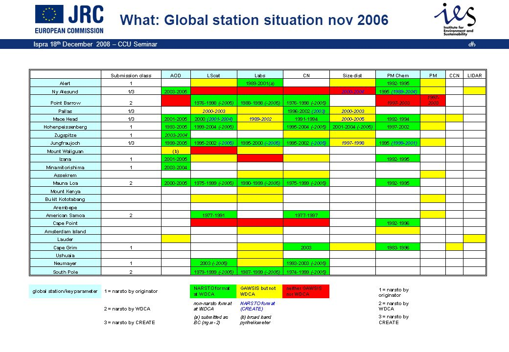 What: Global station situation nov 2006