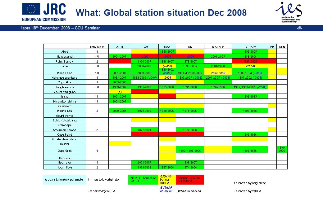 What: Global station situation Dec 2008