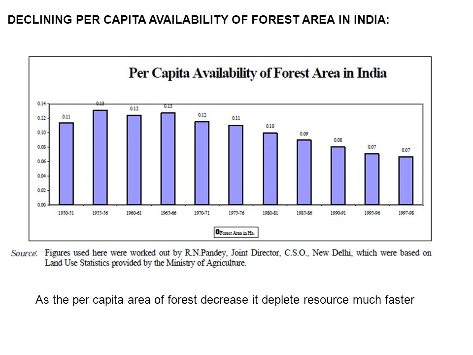DECLINING PER CAPITA AVAILABILITY OF FOREST AREA IN INDIA: