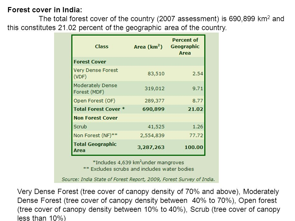 Forest cover in India: