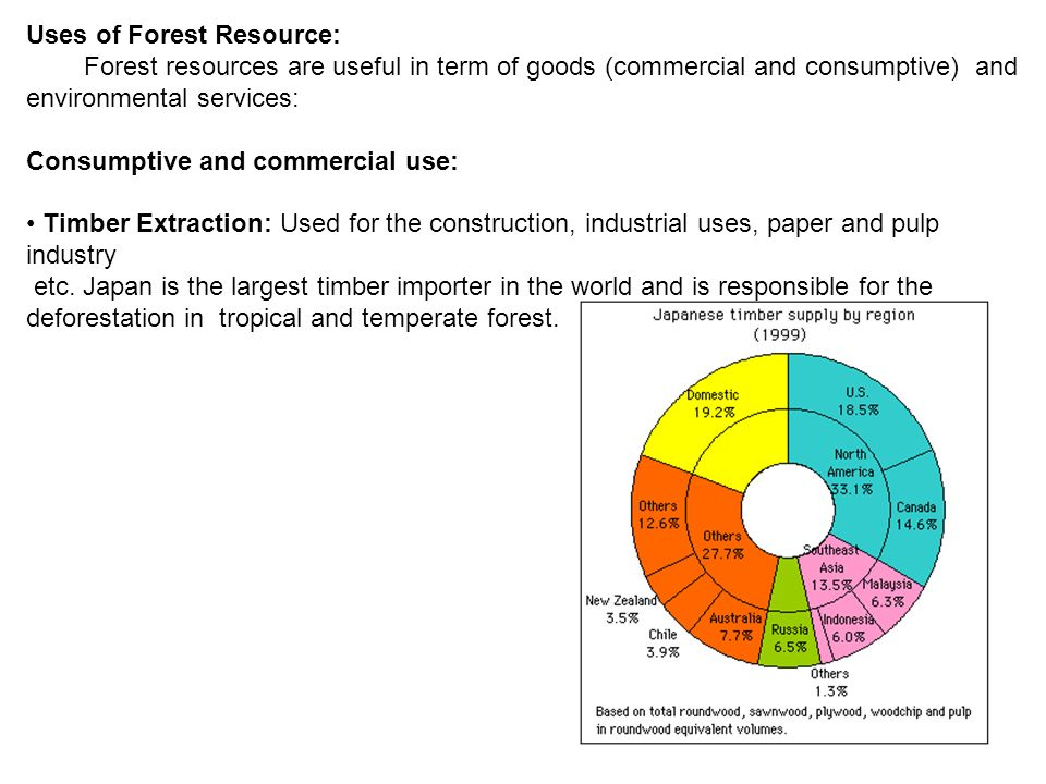 Uses of Forest Resource: