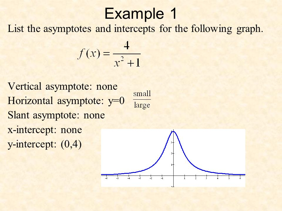 Example 1 List the asymptotes and intercepts for the following graph.