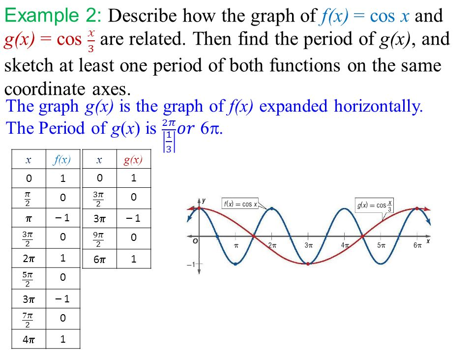 how to find the period of a tan function
