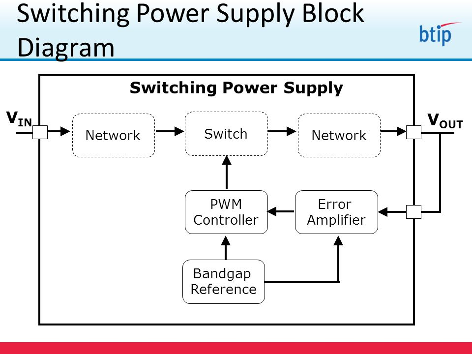 lecture 12&13 switching mode power supplies ppt download modem router switch diagram switching power supply block diagram