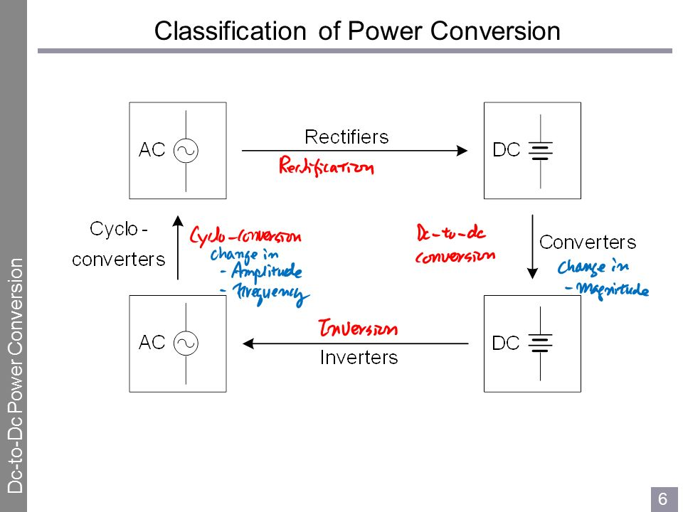 PWM Dc-to-Dc Power Conversion - ppt download