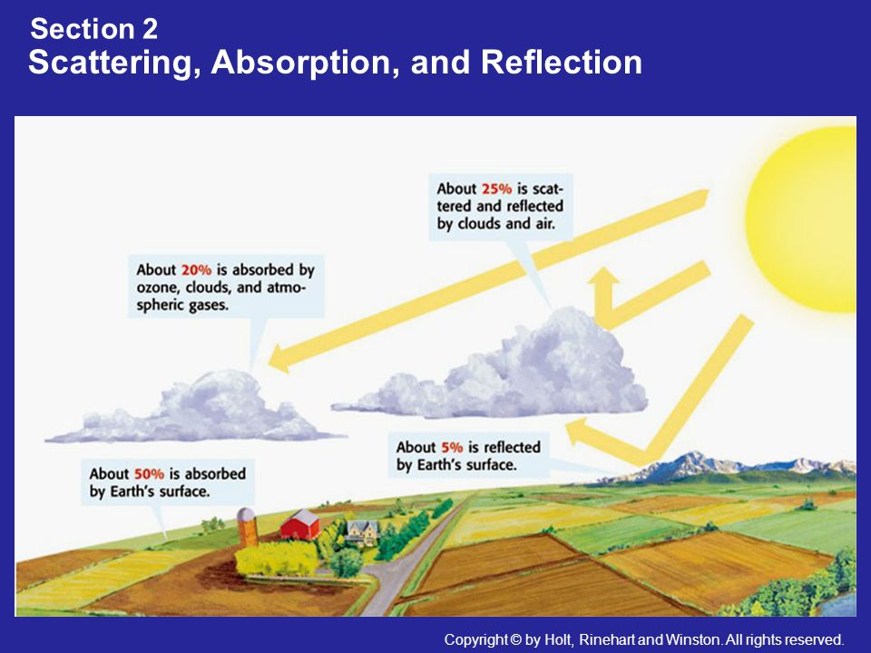 Scattering, Absorption, and Reflection