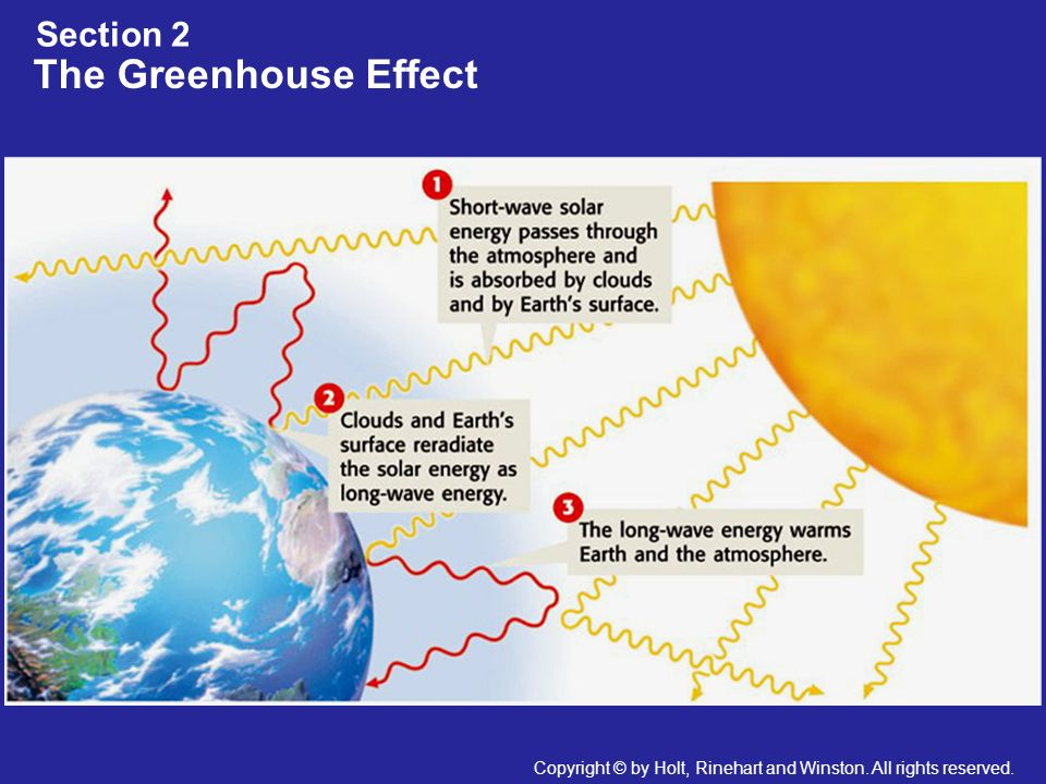 The Greenhouse Effect Section 2