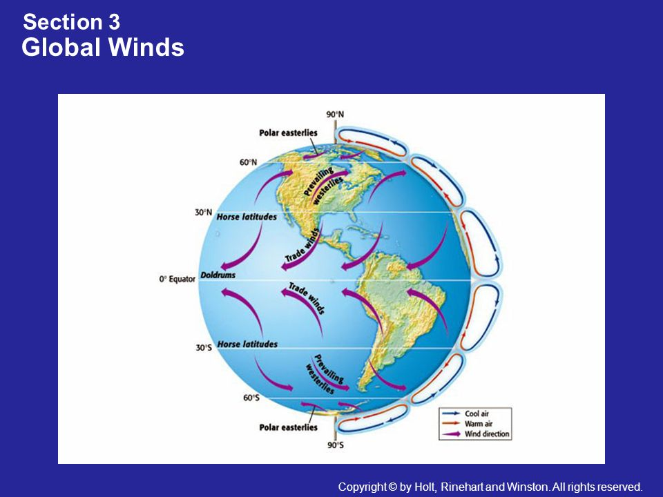 Section 3 Global Winds. Header first line (section#) – white 24 points Arial Bold. Header second line (title) – white 28 points Arial Bold.