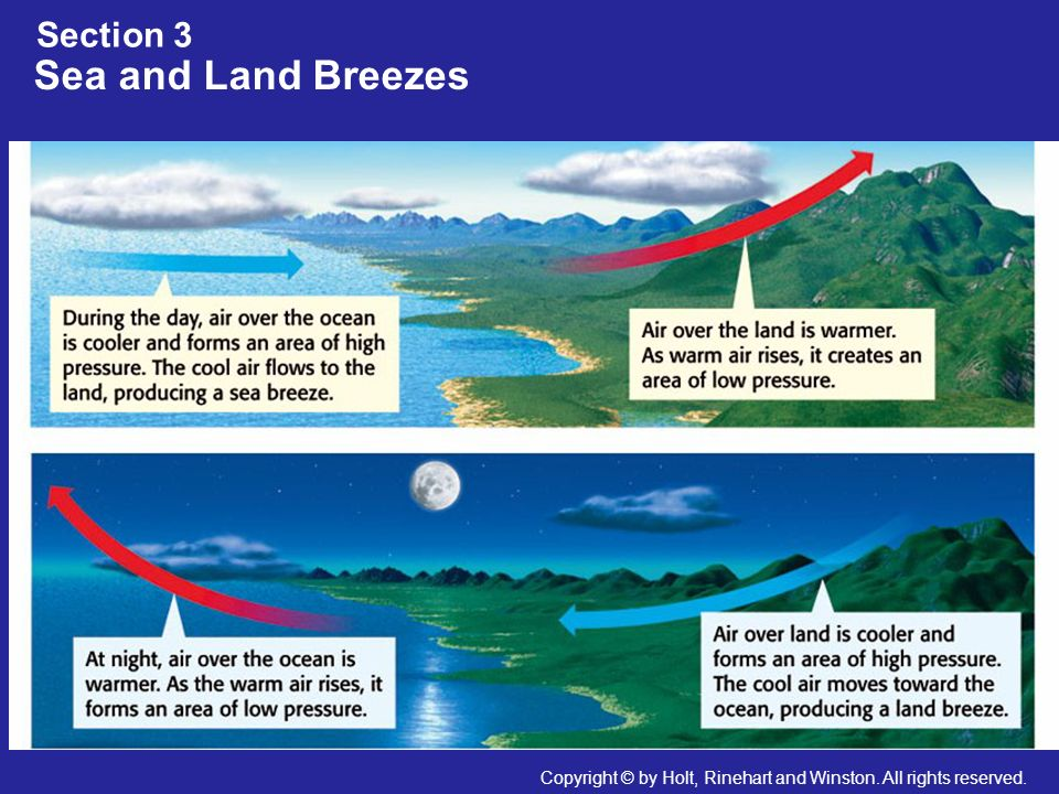 Sea and Land Breezes Section 3