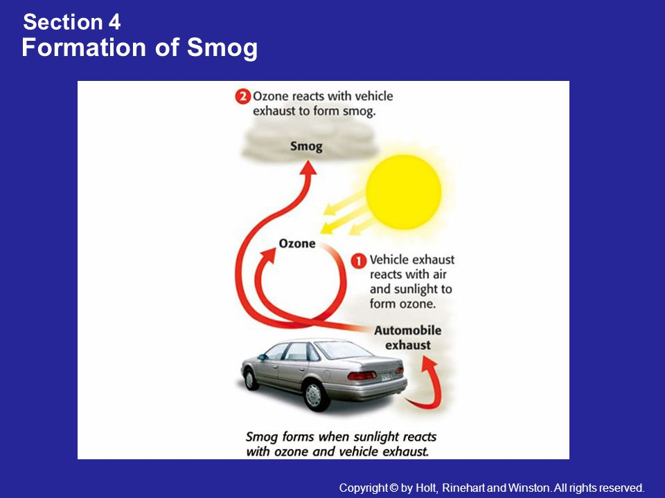 Formation of Smog Section 4