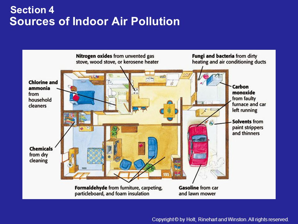 Sources of Indoor Air Pollution