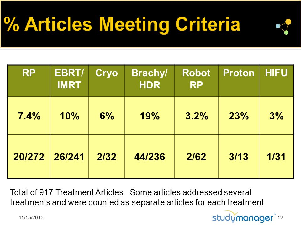 % Articles Meeting Criteria