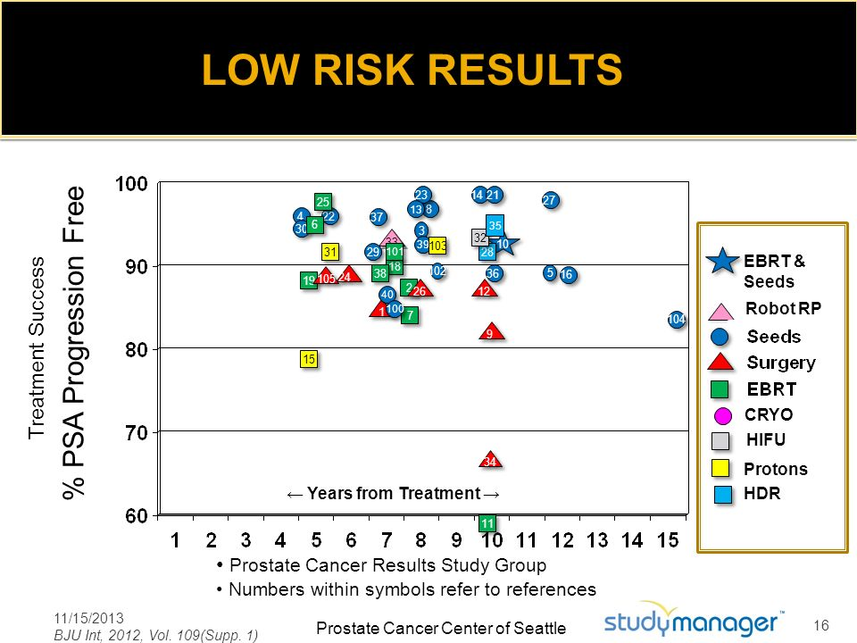 LOW RISK RESULTS % PSA Progression Free Treatment Success