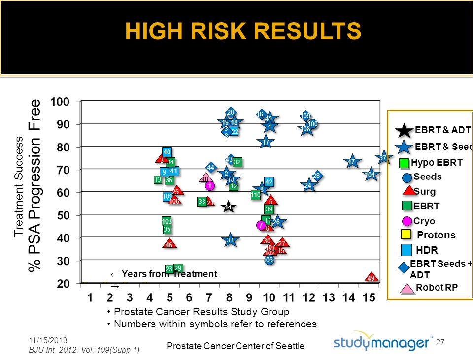 HIGH RISK RESULTS % PSA Progression Free Treatment Success Protons HDR
