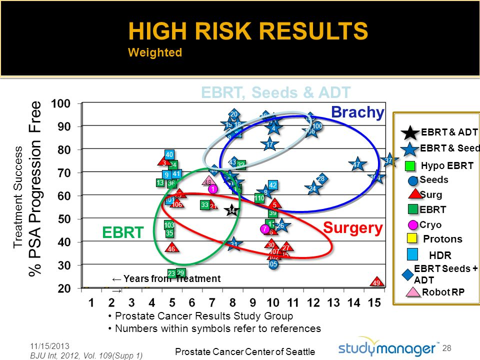 HIGH RISK RESULTS EBRT, Seeds & ADT % PSA Progression Free Brachy