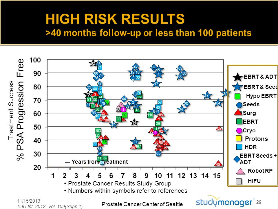HIGH RISK RESULTS >40 months follow-up or less than 100 patients