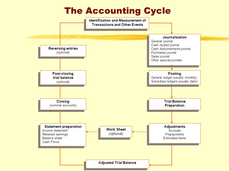 Accounting Principles And Process Ppt Video Online Download