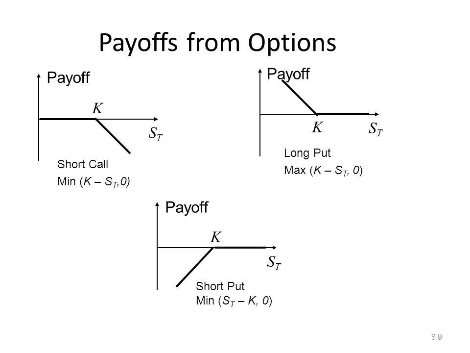 Mechanics Of Options Markets Ppt Download