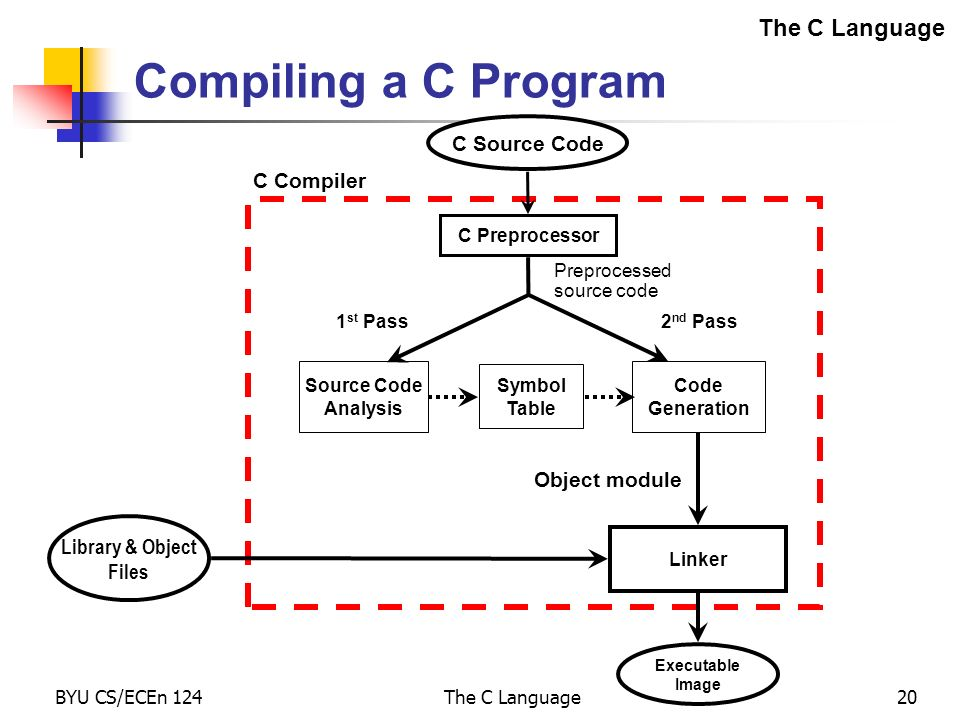 The C Language Ppt Video Online Download