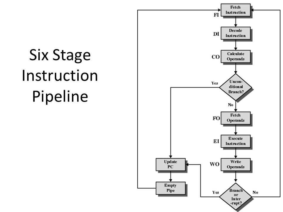 Six Stage Instruction Pipeline