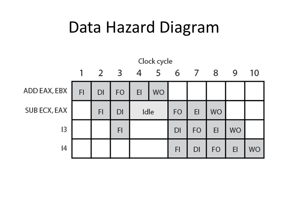 Data Hazard Diagram